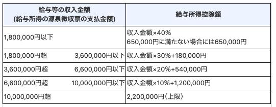 非課税 住民 母子 税 家庭 世帯